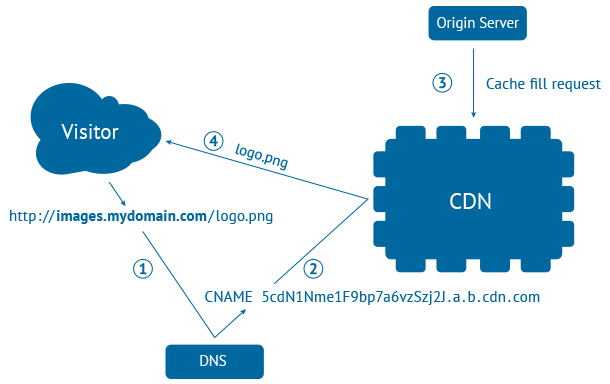 how-does-a-cdn-work
